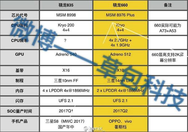 مشخصات پردازنده اسنپدراگون 835 مشخص شد